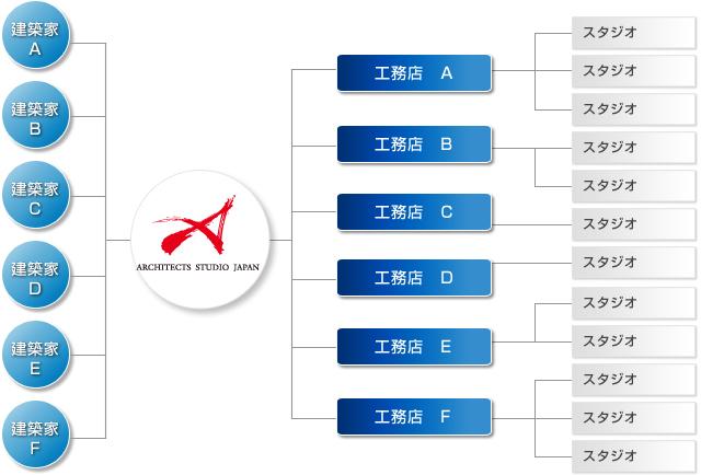 ASJ建築家ネットワークの仕組み